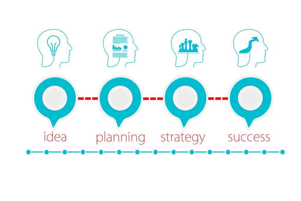 Marketing planning opzetten Keyzer Marketing