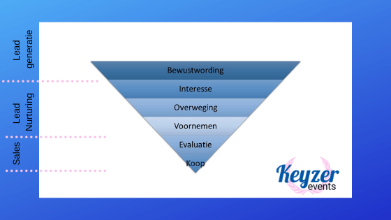 marketing conversie funnel